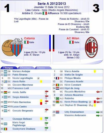 2012 SERIE A J15 CATANIA AC MILAN 1-3, le 30 novembre 2012