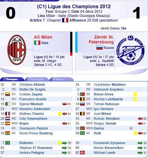 2012 LDC P6 AC MILAN ZENITH 0-1, le 4 décembre 2012