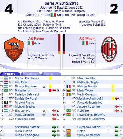 2012 SERIE A J18 ROMA AC MILAN 4-2, le 22 décembre 2012