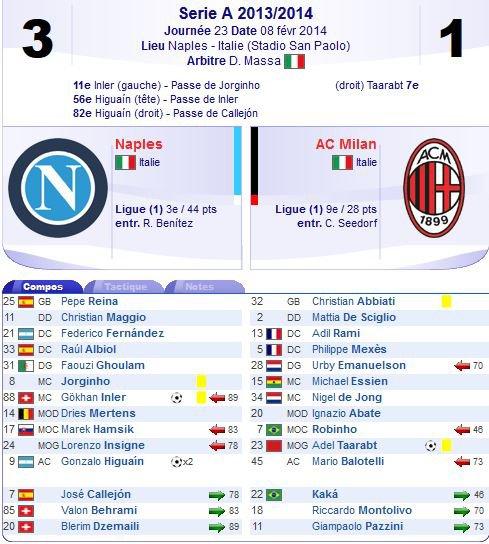 2013 SERIE A J23 NAPOLI AC MILAN 3-1, le 8 février 2014