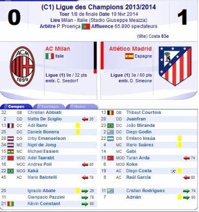 2013 LDC 8ème aller AC MILAN ATLETICO MADRID 0-1, le 19 février 2014