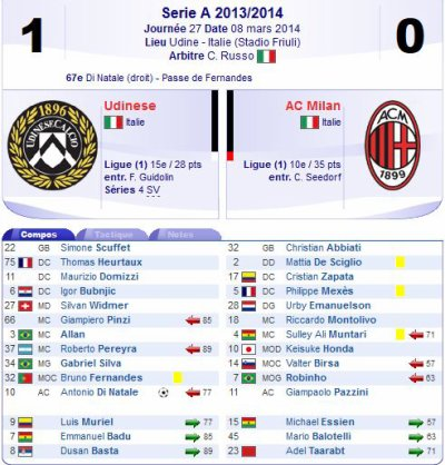 2013 SERIE A J27 UDINESE AC MILAN 1-0, le 8 mars 2014