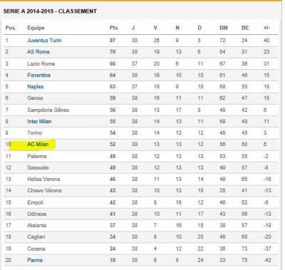 2014 AC MILAN : Récapitulatif Saison 2014-2015