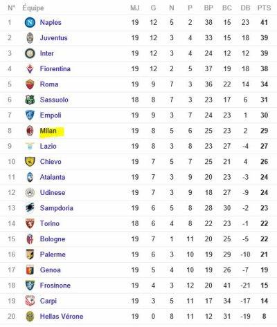 2015 Série A J19 ROMA AC MILAN 1-1, le 09/01/2016