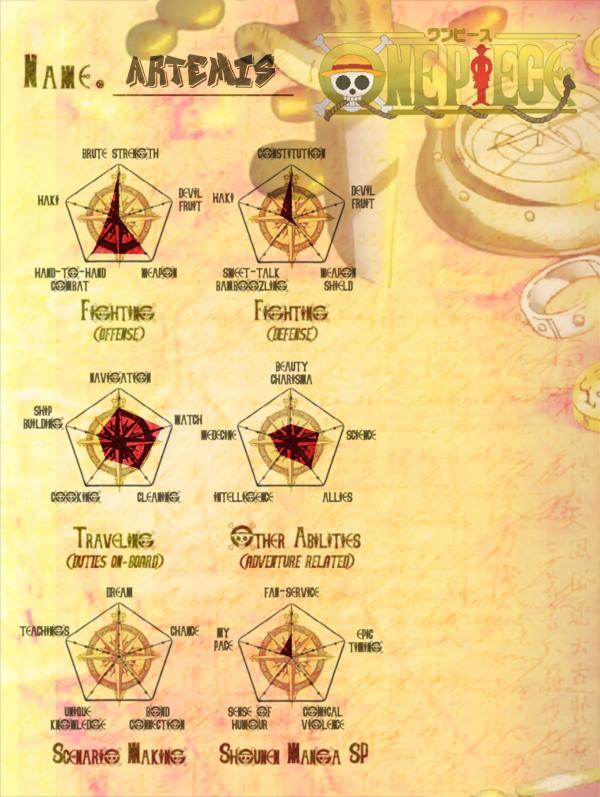 [FICHES STATS] Artemis.