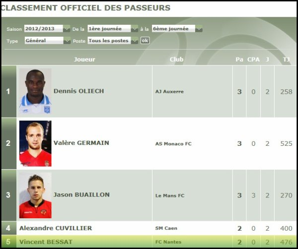 [ » ] Classement de Ligue 2, buteurs, passeurs !!!