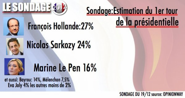 LE SONDAGE 2012: Estimation de vote du 1er tour
