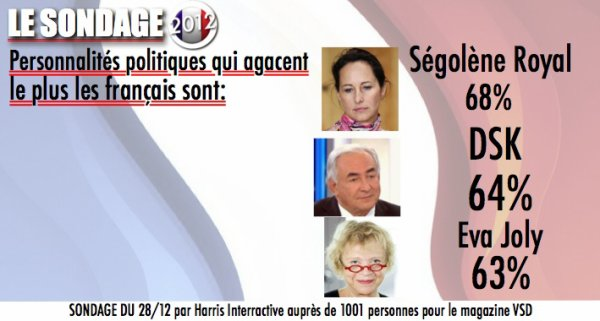 SONDAGE: Les personnalités politiques les moins appréciés des français sont ...