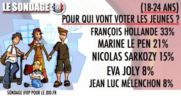 SONDAGE: Pour qui vote les jeunes ?