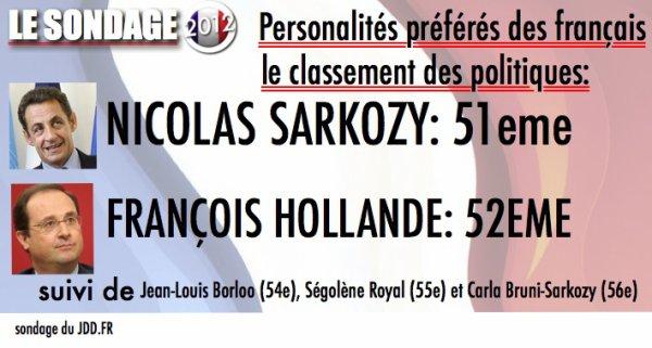 SONDAGE: LES PERSONNALITÉS: POLITIQUES PRÉFÉRÉS DES FRANÇAIS