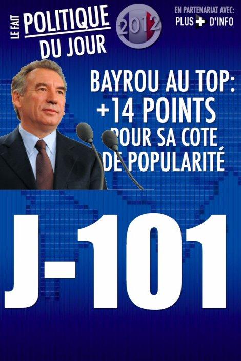 LE FAIT POLITIQUE DU JOUR: Bayrou au top: +14 points sur sa côte de popularité.