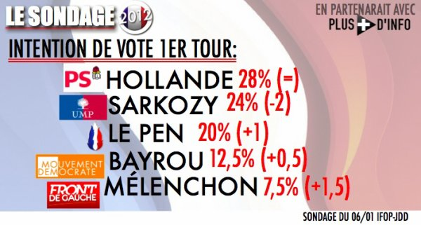 SONDAGE: Intention de vote 1er tour de la présidentielle, le 19 avril