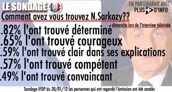 SURPRISE: sondage positif pour Sarkozy suite à l'interview télévisée