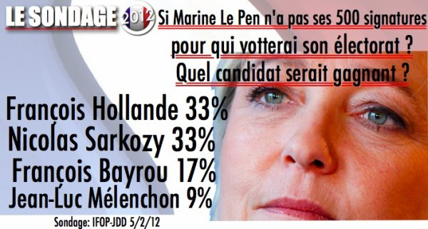 SONDAGE: Et si Marine Le Pen ne pouvait pas être candidate, quelles seraient les intentions de vote pour le 1er tour ?