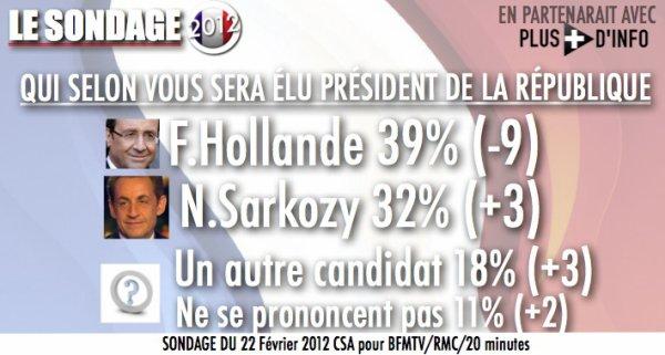 SONDAGE: Présidentielle, le pronostic des français