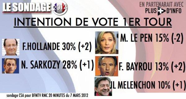 SONDAGE: intention de vote 1er tour à moins de 50 jours de la présidentielle
