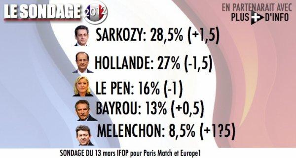 SONDAGE: Nicolas Sarkozy dépasse pour la première fois François Hollande au 1er tour