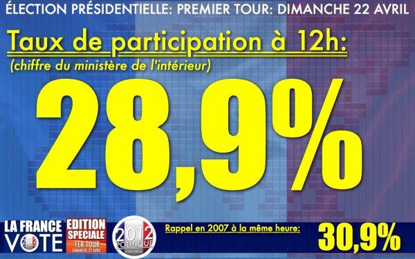 TAUX DE PARTICIPATION À 12H: 28,9%