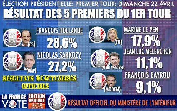 Les vrais r sultats de l 39 lection pr sidentielle chiffres for Election ministere de l interieur