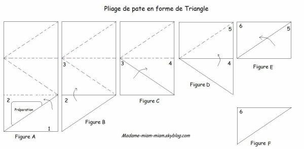 Triangles de thon
