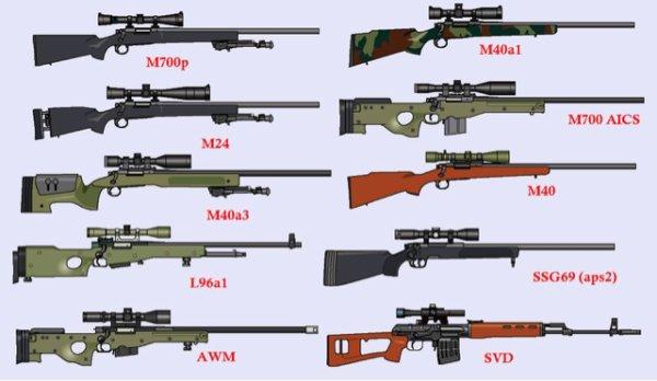 Les répliques de fusils de précision