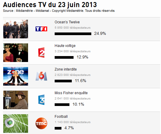 Audience Tv : Top 5 des super audience de hier