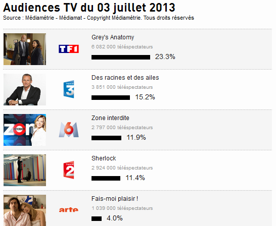 Audience Tv : Voici le TOP 5 des audience Tele de hier