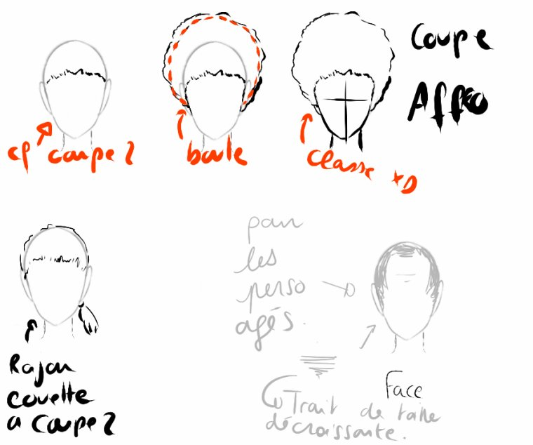 Tutoriel dessin n° 10 : Les différents coupes de cheveux ~Homme~