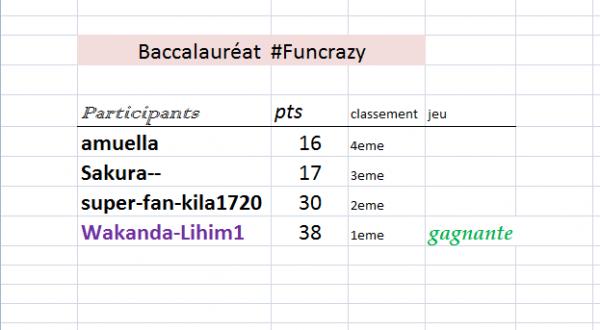 Résultat du baccalauréat sur Funcrazy