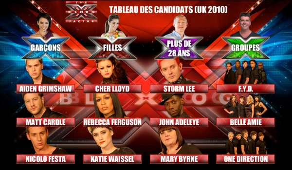 The X Factor UK - Tableau des candidats