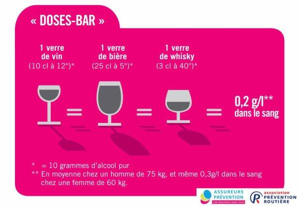 "Attention : les doses ""bar"" ne correspondent aux doses ""famille""."