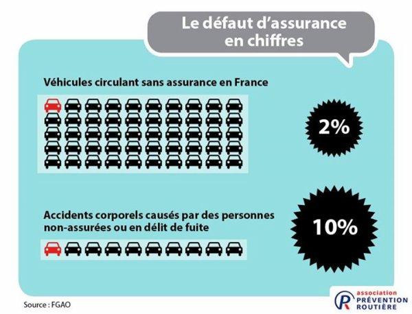 Le défaut d'assurance en chiffres, en France. ( Jouer pas avec votre Vie et celle des Autres )