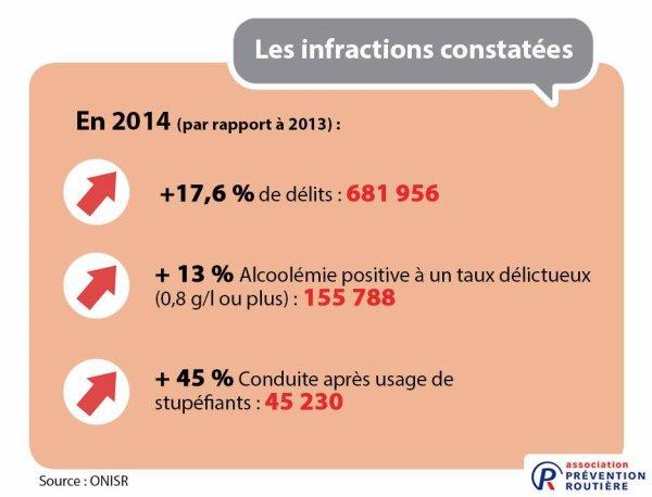 Alcoolémie et stupéfiants au volant : une année 2014 dans le rouge !