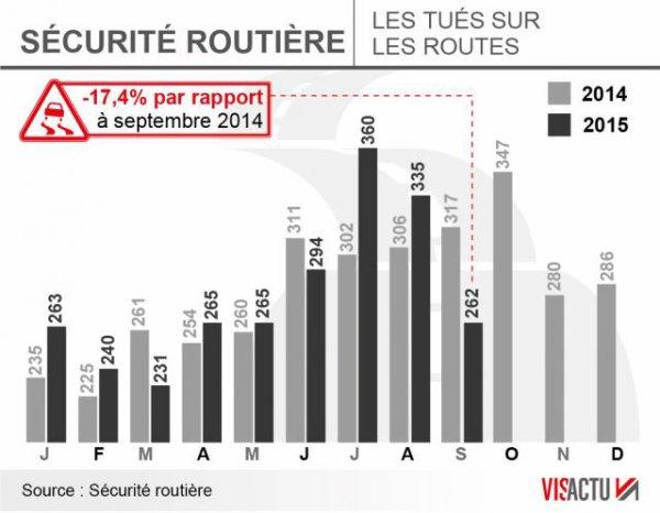 Sécurité routière. Le nombre de morts en baisse de 17,4% en septembre !