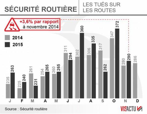 Hausse de 3,6% du nombre de morts sur les routes en novembre !