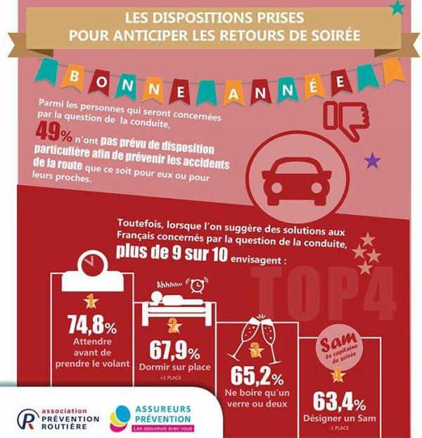 En moyenne, les Français prévoient de boire 3,8 verres d'alcool le soir du réveillon quelque conseils !!