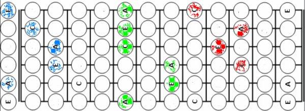 (32) 123Tablature-O-blog - skyrock.com - Comprendre la relation entre notes, intervalles, gammes et accords - Alors par quoi commencer ?