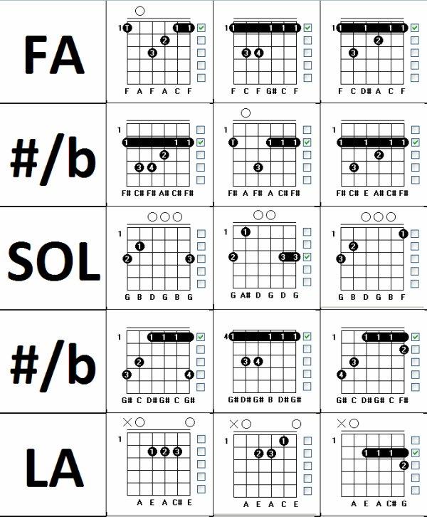 (44) 123Tablature-O-blog - skyrock.com - Méthode de guitare - Apprendre les accords guitare Majeur Mineur et Septième