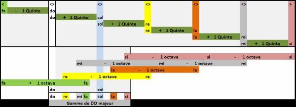 (142) Méthode de guitare - Construction des notes