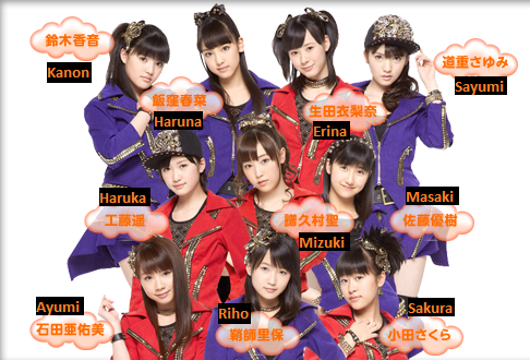 Présentation : Morning Musume