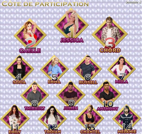 - Côte de Participation : Semaine 2 -