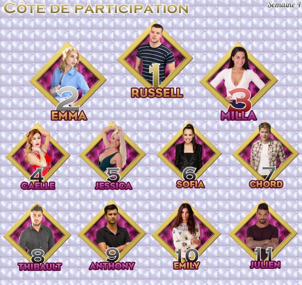 - Côte de Participation : Semaine 4 -