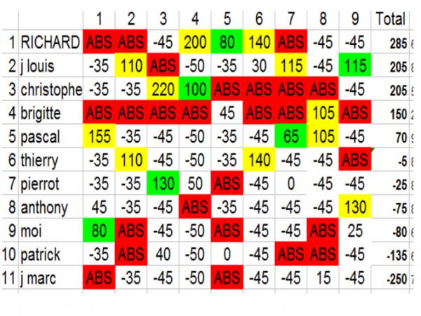 classement 2010 après 9 manches