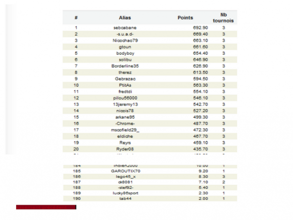 toujours 1er en D4 wina (la finale en ligue des champions est acquise) 1er/190  reste une manche