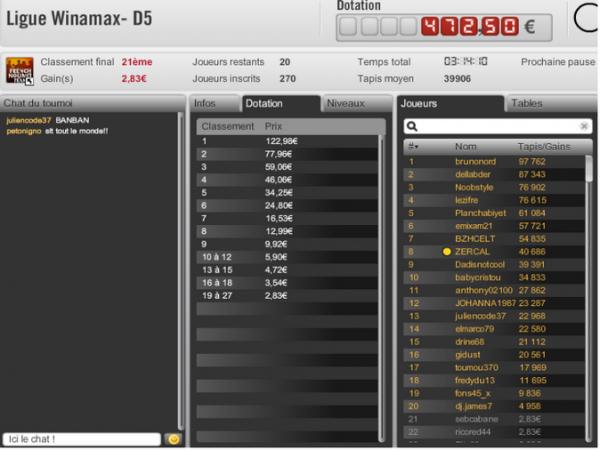 2e place payée consécutive sur 3 tournois en D5 (suffisant pour etre dans les 50 du général et gagner qques euro de plus mais insuffisant pour etre dans les 10 pour la ligue des champions) j ai fait que 3 manches sur 4 possibles......dommage
