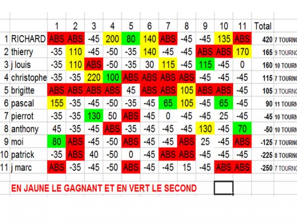 classement apres 11 manches (reste 1 manche) (petite erreur antho est devant pierrot, je modifierai lors du dernier affichage)