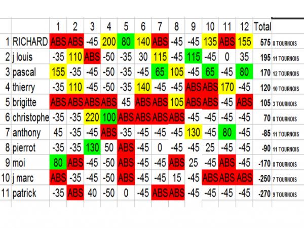 classement final championnat 2010