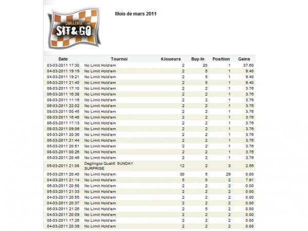 bilan de mes  SNG
