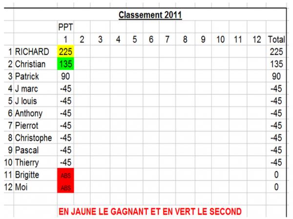 CLASSEMENT CHAMPIONNAT 2011  APRES LA 1ERE MANCHE