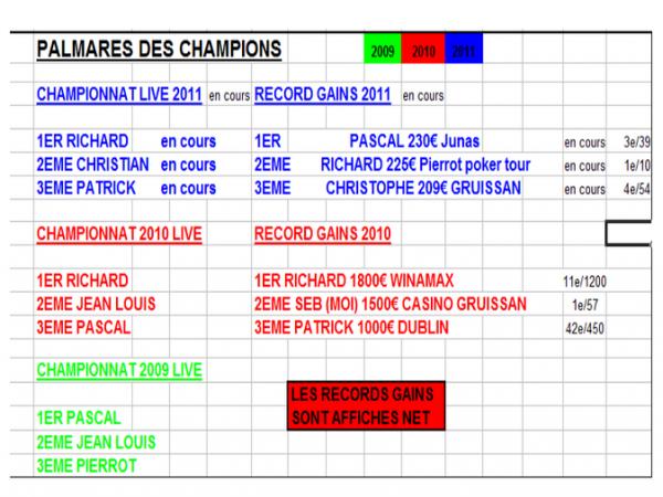 Gravure dans le marbre des meilleurs joueurs championnat et meilleurs performeurs en gain   (pascal 3/39 a Junas BJ)